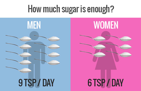 Sugar consumption per day