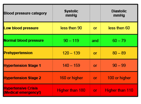 Blood pressure values