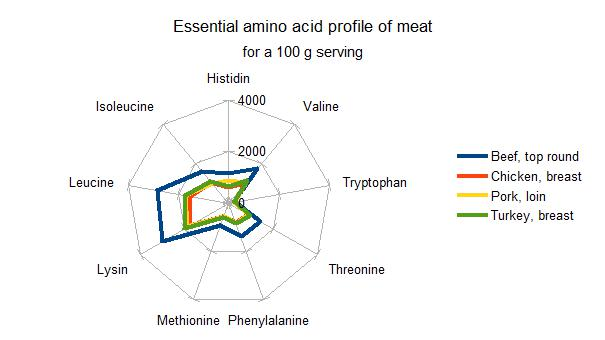 amino acid profile for meat